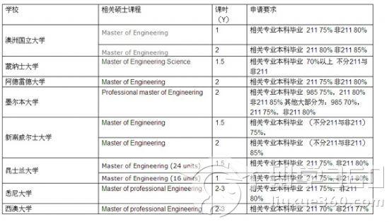 名校工程专业课程推荐