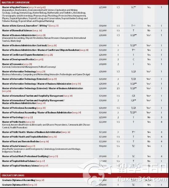 2012年澳大利亚詹姆斯库克大学学费详情