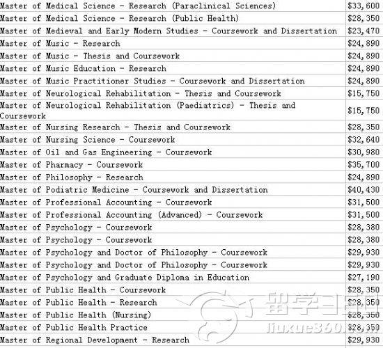 2012年澳大利亚西澳大学学费详情