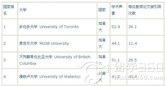 2011年qs加拿大大学土木及结构工程学专业排名