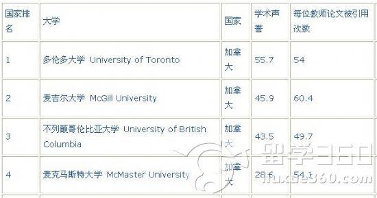 2011年qs加拿大大学生物科学专业排名