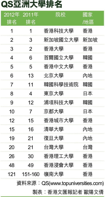 qs亚洲大学2012年排名榜