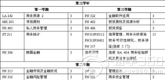 博仁大学金融财务专业