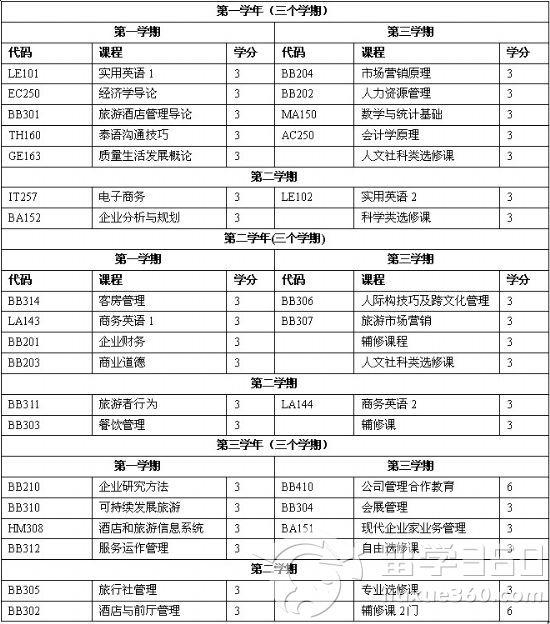 博仁大学旅游酒店管理课程