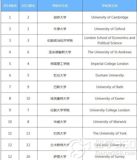 英国大学times排名