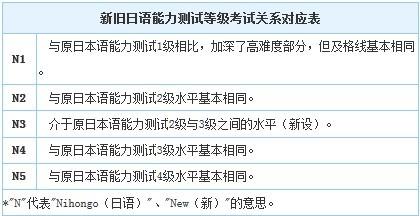 日语JLPT报考指南