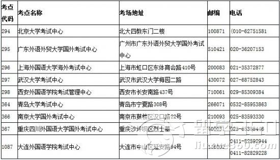 2014年TestDaF报名和考试日期及考点