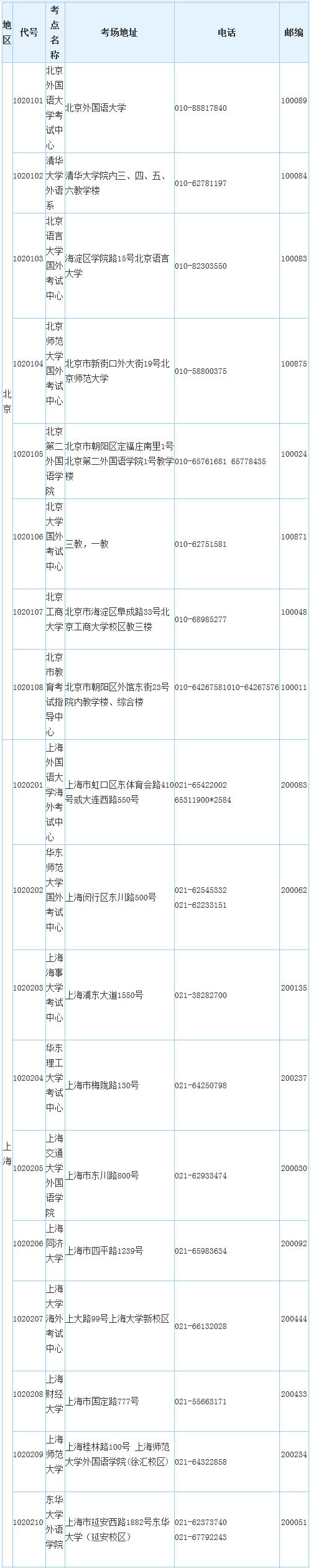 2014年JLPT考试时间和考点汇总