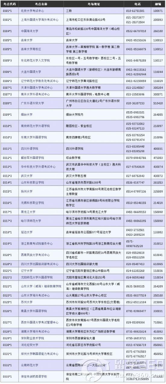 2014年TOPIK考试时间与国内考点一览