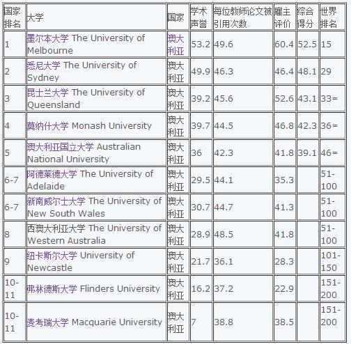 医学专业大学排名_世界排名前100的大学