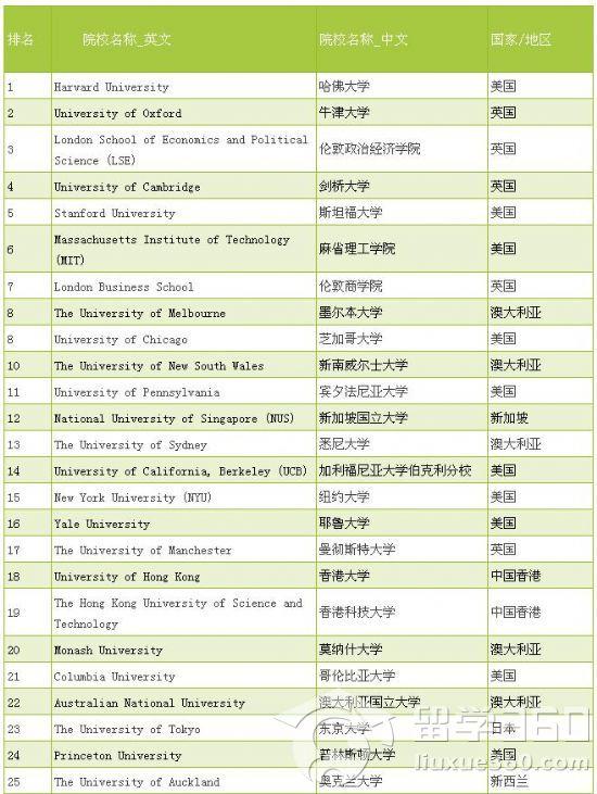 2014年qs世界大学专业排名top50(会计&金融专业篇)