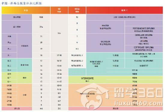 中国教育体系结构图