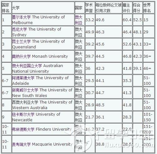 澳洲大学医学院排名