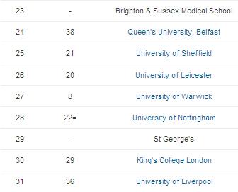 2015times英国大学医学专业排名介绍