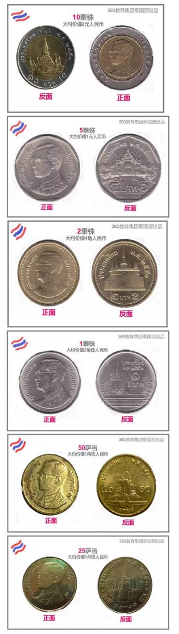 一张图告诉你如何识别泰铢硬币