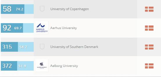 丹麦大学人文和艺术专业排名