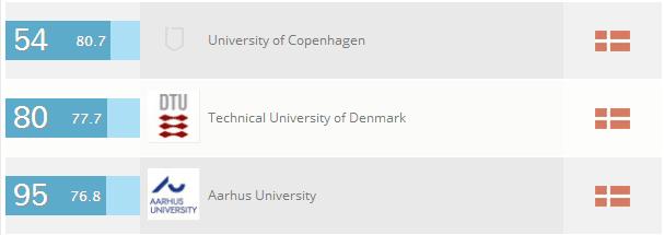 丹麦大学自然科学专业排名