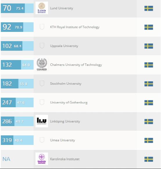 瑞典大学综合排名