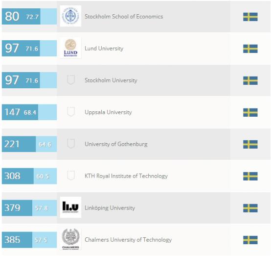 瑞典大学社会学和管理学专业排名
