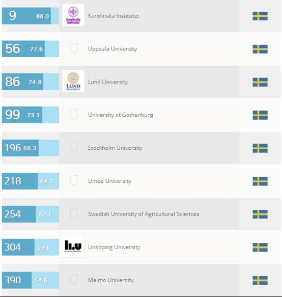 瑞典大学生命科学和医药学专业排名
