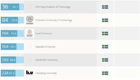 瑞典大学工程和技术学专业排名
