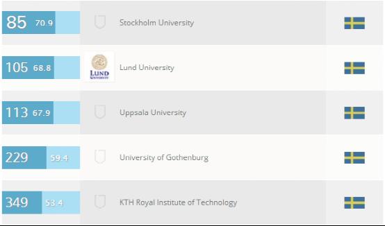 瑞典大学人文和艺术专业排名