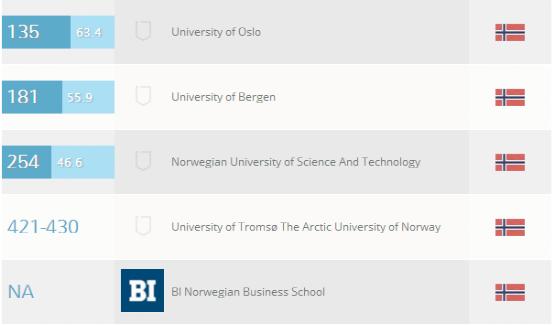 挪威的大学综合排名