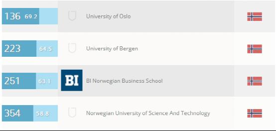 挪威大学社会学和管理学专业排名