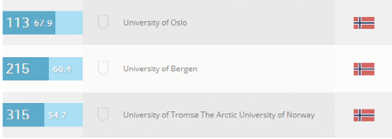 权威发布:2016挪威大学最新排名及分科排名