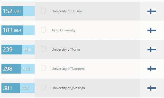 芬兰大学社会学和管理学专业排名