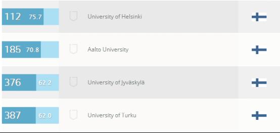 芬兰大学自然科学的专业排名