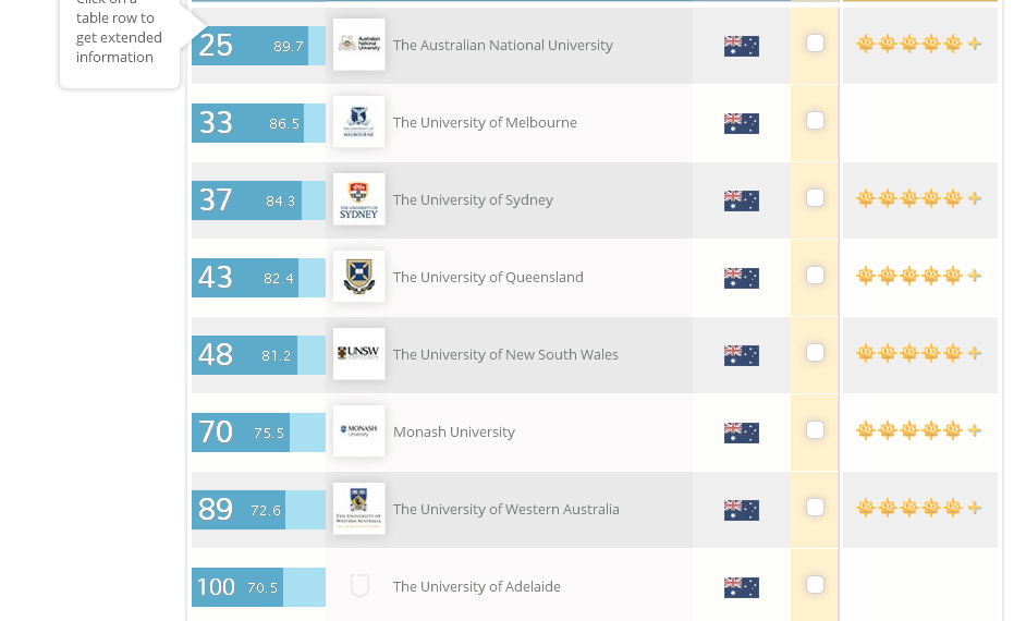 高考上一本线毕业直接申入读世界一流澳国立大学
