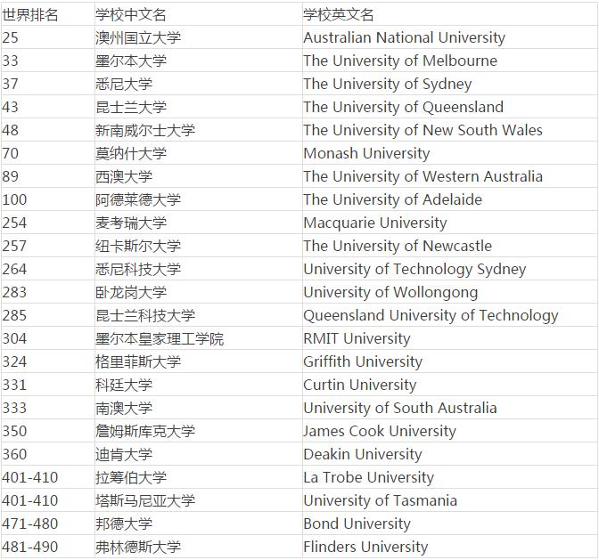 澳洲大学排名_世界排名前100的大学