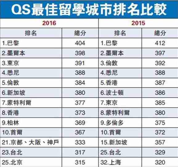 新加坡大学排名_新加坡国立大学