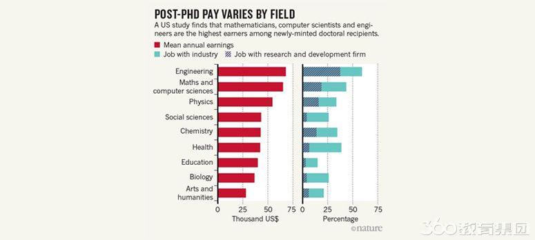 美国博士生就业调查:不同专业差距大