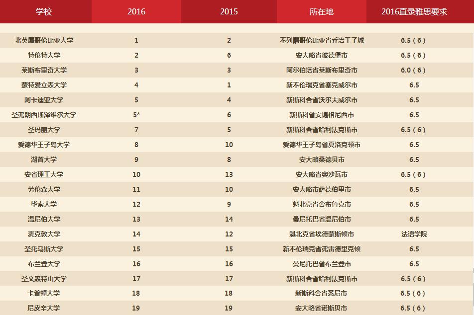 2016加拿大大學排名