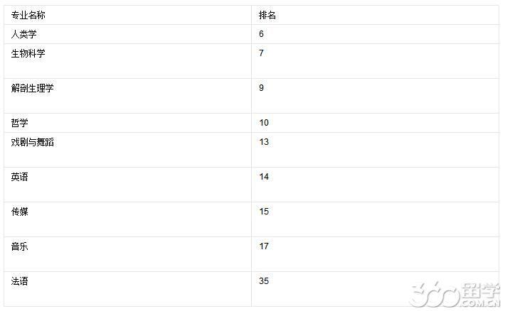 在2013上海交大的世界大学学术排名中
