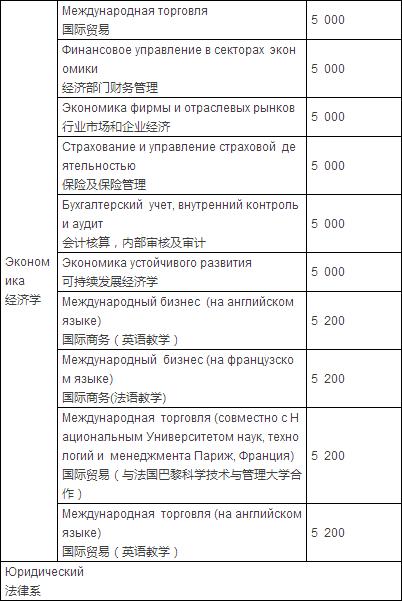 2016年最新俄罗斯人民友谊大学硕士专业学费(中文版)公布!