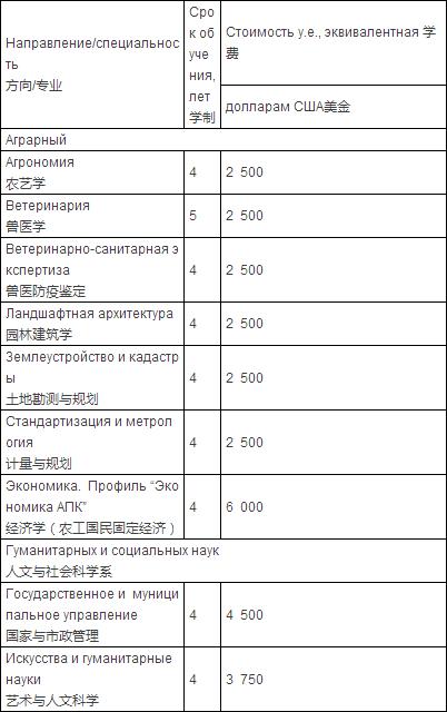 2016年最新俄罗斯人民友谊大学预科及本科专业学费(中文版)公布!