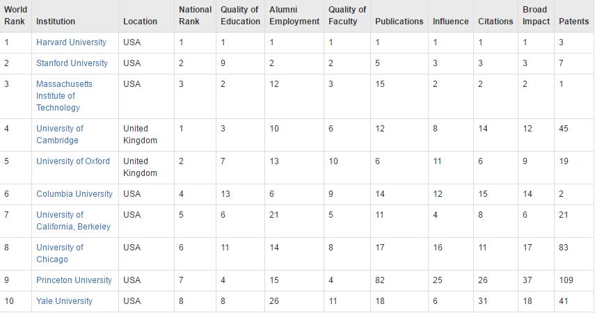2016cwur排名出炉 附世界各国大学排名