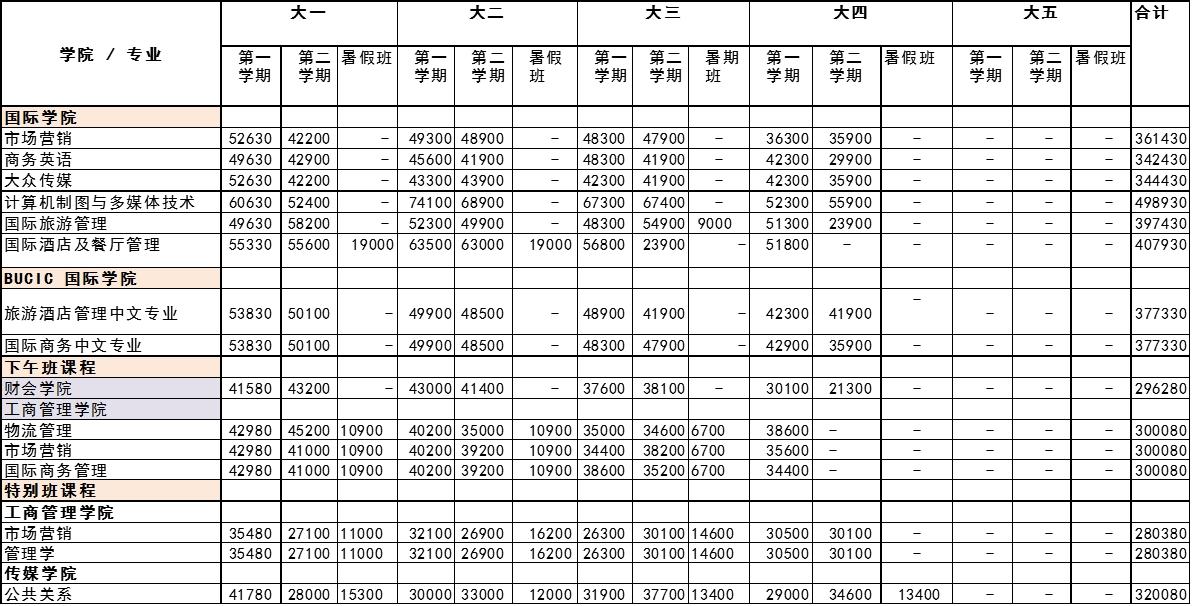 2017年曼谷大学留学 学费一览表