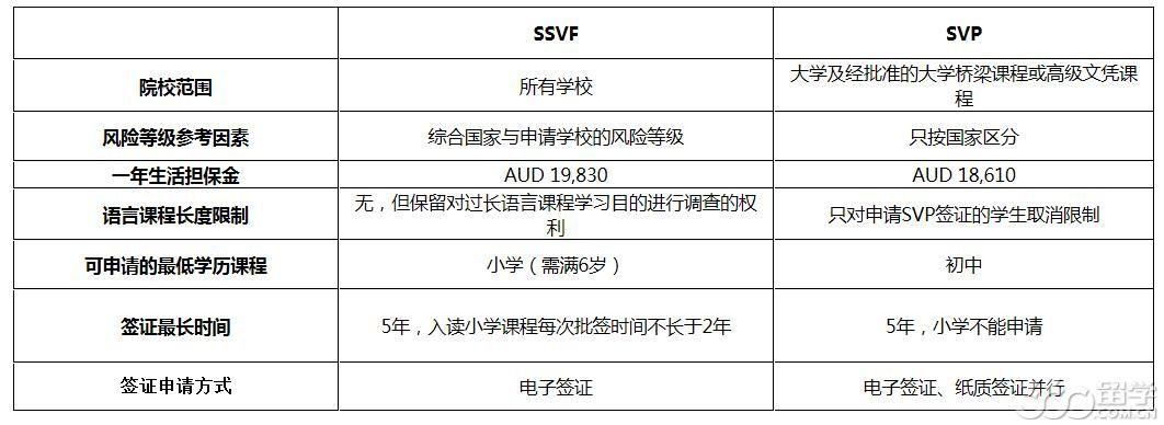 澳洲SSVF新政重大变革深度解读