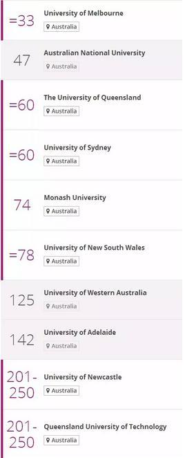 澳洲选校秘籍大起底――排名看不看?怎么看?有哪些参考因素?