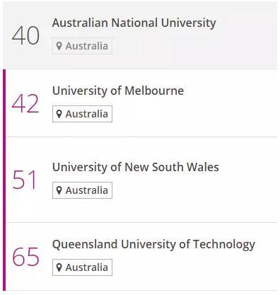 Times新出炉8大学科排名,澳洲八大承包所有排名