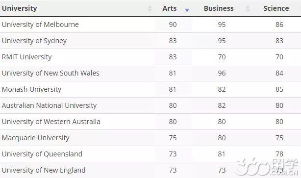澳洲最难申的大学和专业是哪个?留学不易,且行且珍惜呐!