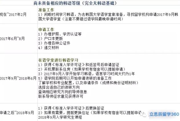 2017年大四毕业生申请韩国读研时间规划表
